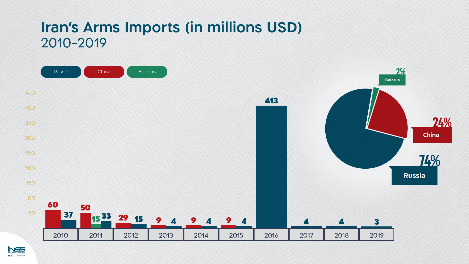 Figure 1: Arms exports to Iran in millions USD, 2010-2019 |